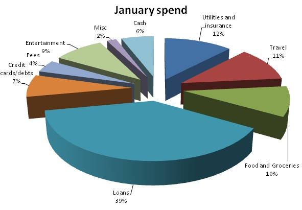 January spend