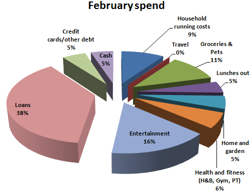 February spend
