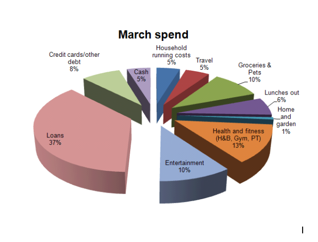 March spend
